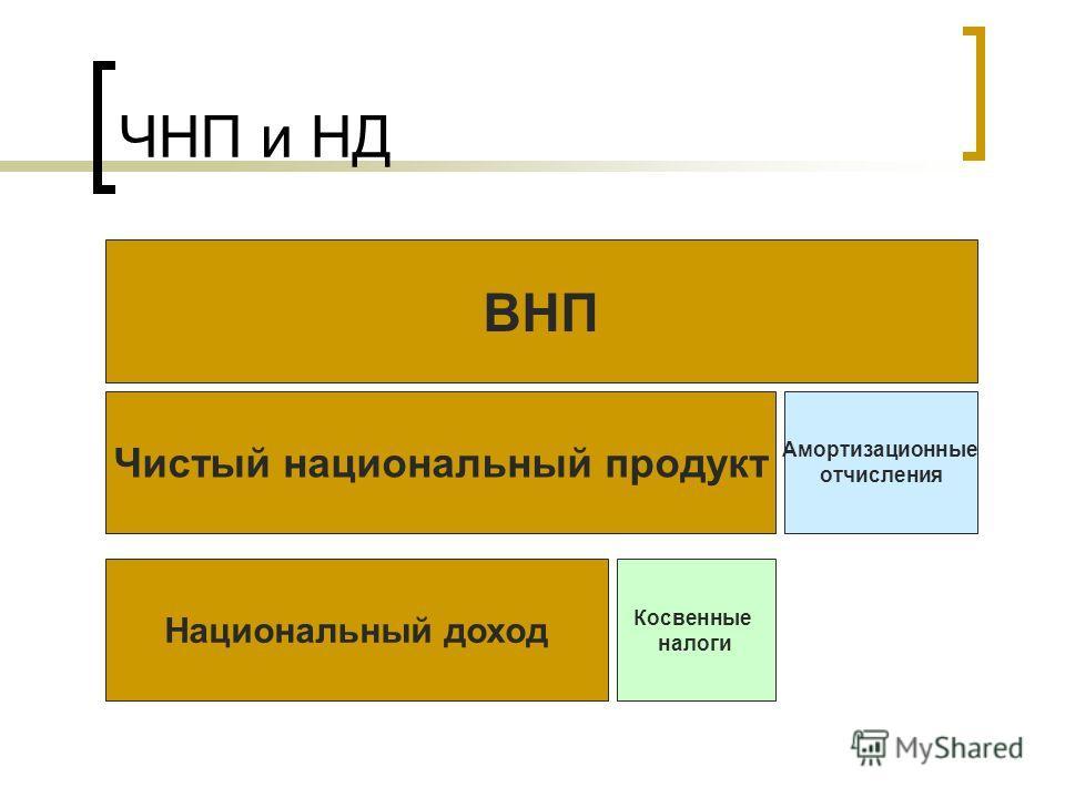 ЧНП и НД ВНП Чистый национальный продукт Амортизационные отчисления Национальный доход Косвенные налоги