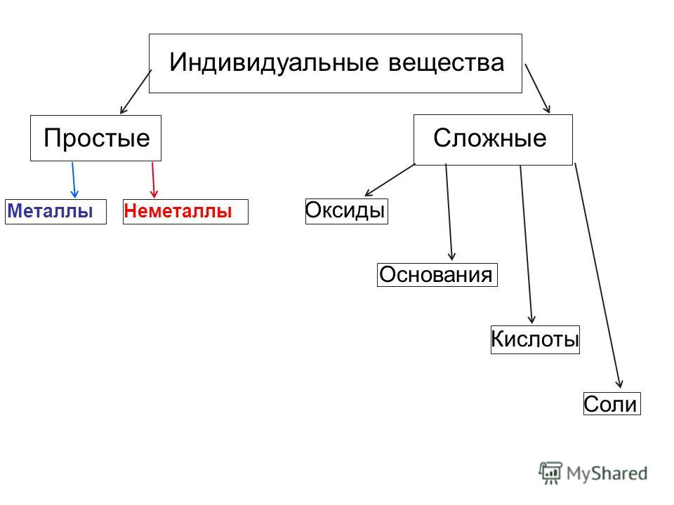 Индивидуальные вещества Простые Сложные Металлы Неметаллы Оксиды Основания Кислоты Соли