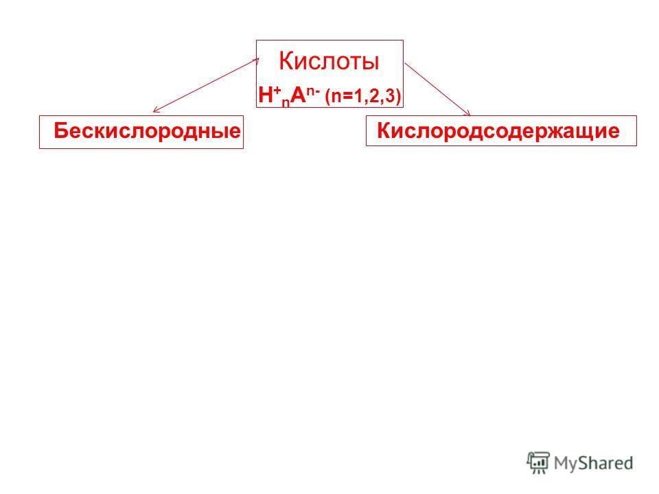 Кислоты H + n A n- (n=1,2,3) Бескислородные Кислородсодержащие