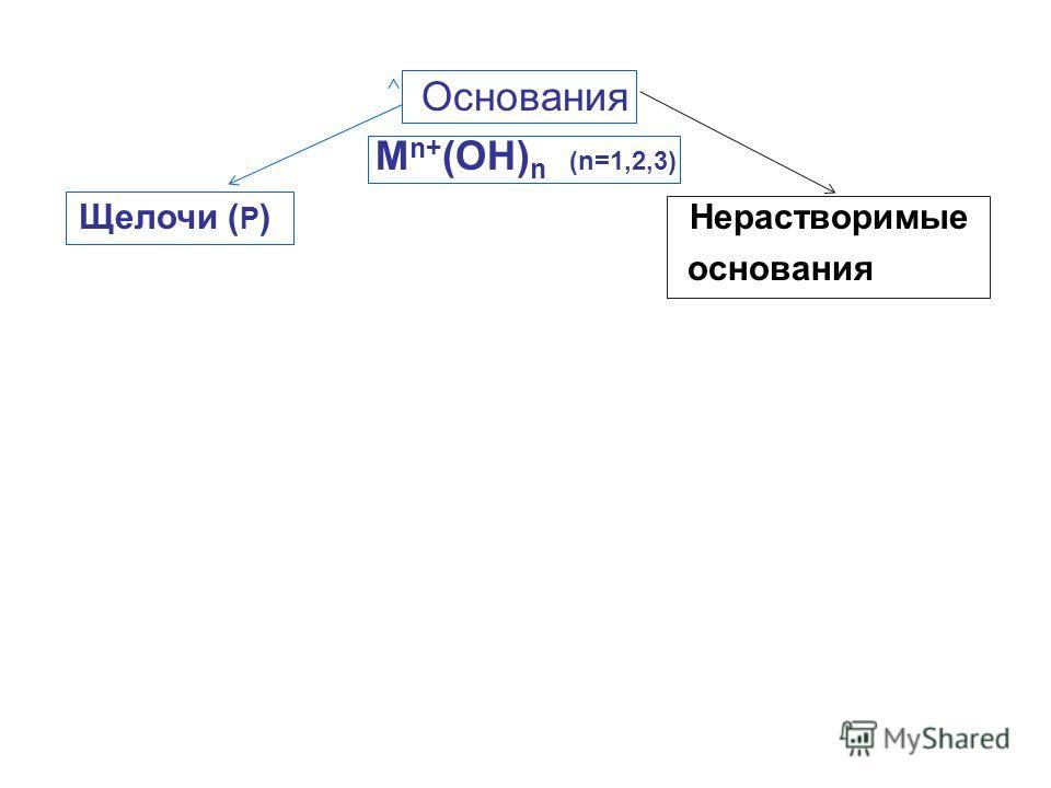 Основания M n+ (OH) n (n=1,2,3) Щелочи ( Р ) Нерастворимые основания