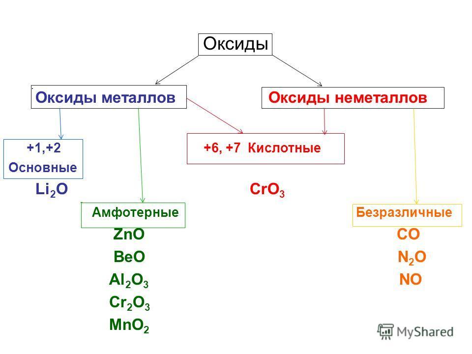 Оксиды Оксиды металлов Оксиды неметаллов +1,+2 +6, +7 Кислотные Основные Li 2 O CrO 3 Амфотерные Безразличные ZnO CO BeO N 2 O Al 2 O 3 NO Cr 2 O 3 MnO 2