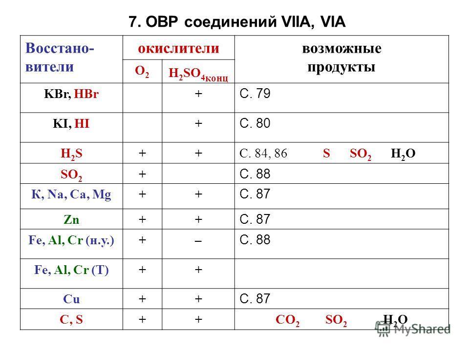 7. ОВР соединений VIIA, VIA Восстано- вители окислителивозможные продукты O2O2 H 2 SO 4 конц KBr, HBr+ С. 79 KI, HI+ С. 80 H2SH2S++С. 84, 86 S SO 2 H 2 O SO 2 + С. 88 К, Na, Ca, Mg++ С. 87 Zn++ С. 87 Fe, Al, Cr (н.у.)+– С. 88 Fe, Al, Cr (Т)++ Cu++ С.