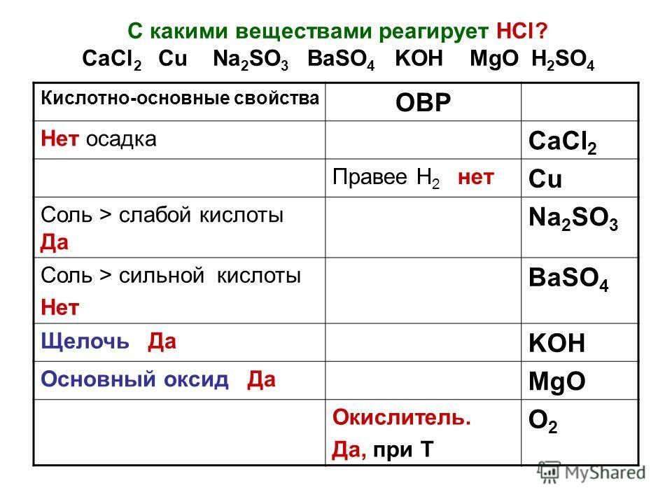 С какими веществами реагирует НCl? CaCl 2 Cu Na 2 SO 3 BaSO 4 KOH MgO H 2 SO 4 Кислотно-основные свойства ОВР Нет осадка CaCl 2 Правее Н 2 нет Cu Соль > слабой кислоты Да Na 2 SO 3 Соль > сильной кислоты Нет BaSO 4 Щелочь Да KOH Основный оксид Да MgO
