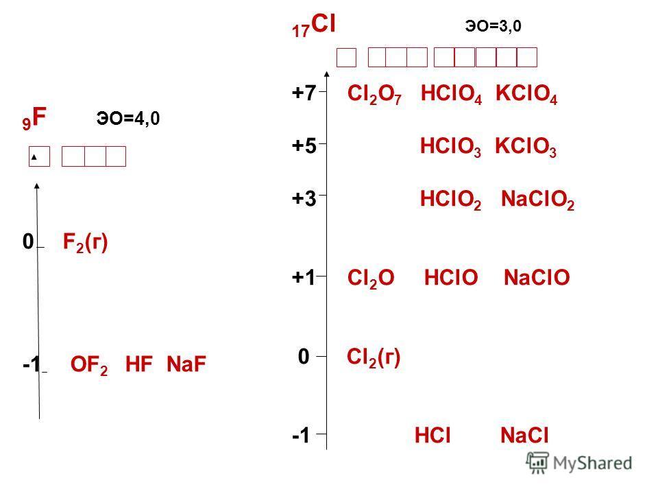 9 F ЭО=4,0 0 F 2 (г) -1 OF 2 HF NaF 17 Cl ЭО=3,0 +7 Cl 2 O 7 HClO 4 KClO 4 +5 HClO 3 KClO 3 +3 HClO 2 NaClO 2 +1 Cl 2 O HClO NaClO 0 Cl 2 (г) -1 HCl NaCl