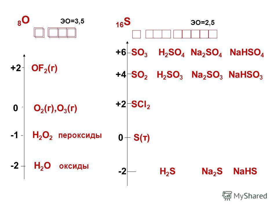 8 O ЭО=3,5 +2 OF 2 (г) 0 О 2 (г),О 3 (г) -2 H 2 O оксиды Н 2 О 2 пероксиды 16 S ЭО=2,5 +6 SO 3 H 2 SO 4 Na 2 SO 4 NaHSO 4 +4 SO 2 H 2 SO 3 Na 2 SO 3 NaHSO 3 +2 SCl 2 0 S(т) -2 H 2 S Na 2 S NaHS