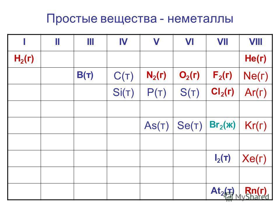 Простые вещества - неметаллы IIIIIIIVVVIVIIVIII H 2 (г)Не(г) В(т) С(т) N 2 (г)О 2 (г)F 2 (г) Ne(г) Si(т)Р(т)S(т) Cl 2 (г) Ar(г) As(т)Se(т) Br 2 (ж) Kr(г) I 2 (т) Xe(г) At 2 (т)Rn(г)