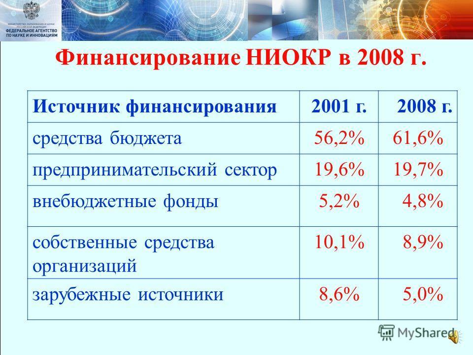 Министерство образования и науки Российской Федерации РособразованиеРоснаукаРособрнадзорРоспатент