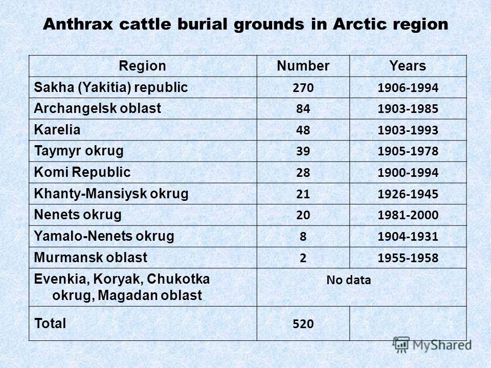 Anthrax cattle burial grounds in Arctic region RegionNumberYears Sakha (Yakitia) republic 2701906-1994 Archangelsk oblast 841903-1985 Karelia 481903-1993 Taymyr okrug 391905-1978 Komi Republic 281900-1994 Khanty-Mansiysk okrug 211926-1945 Nenets okru