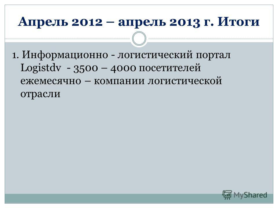 Апрель 2012 – апрель 2013 г. Итоги 1. Информационно - логистический портал Logistdv - 3500 – 4000 посетителей ежемесячно – компании логистической отрасли