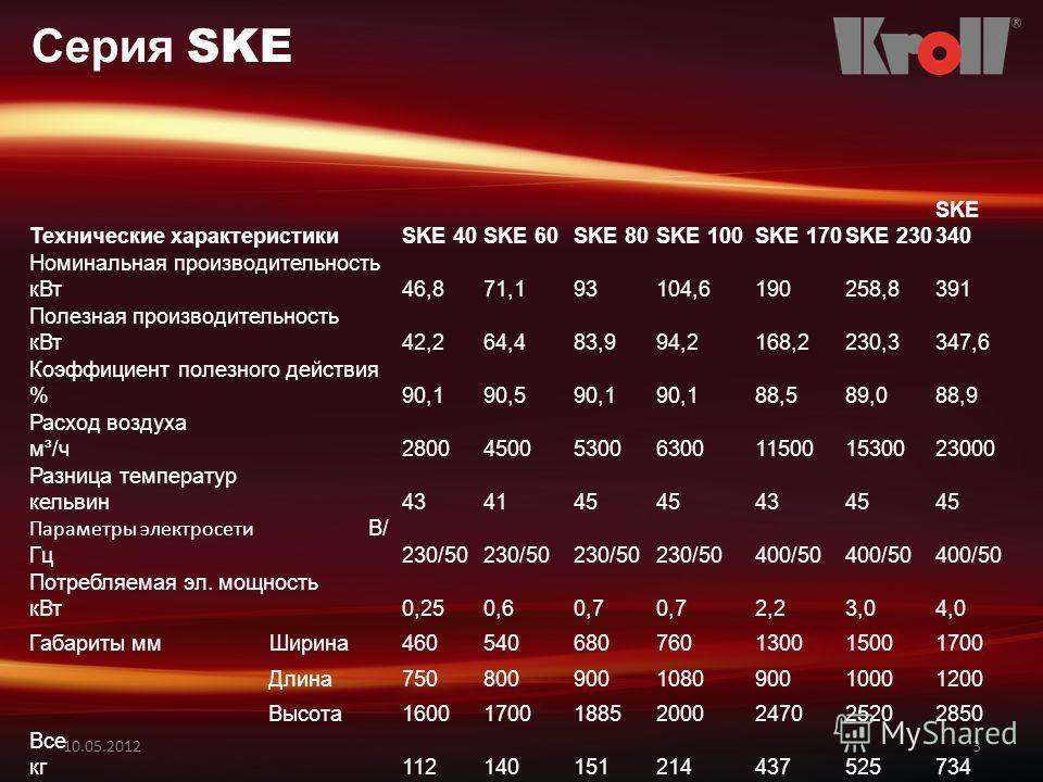 10.05.20123 Серия SKE Технические характеристикиSKE 40SKE 60SKE 80SKE 100SKE 170SKE 230 SKE 340 Номинальная производительность кВт46,871,193104,6190258,8391 Полезная производительность кВт42,264,483,994,2168,2230,3347,6 Коэффициент полезного действия