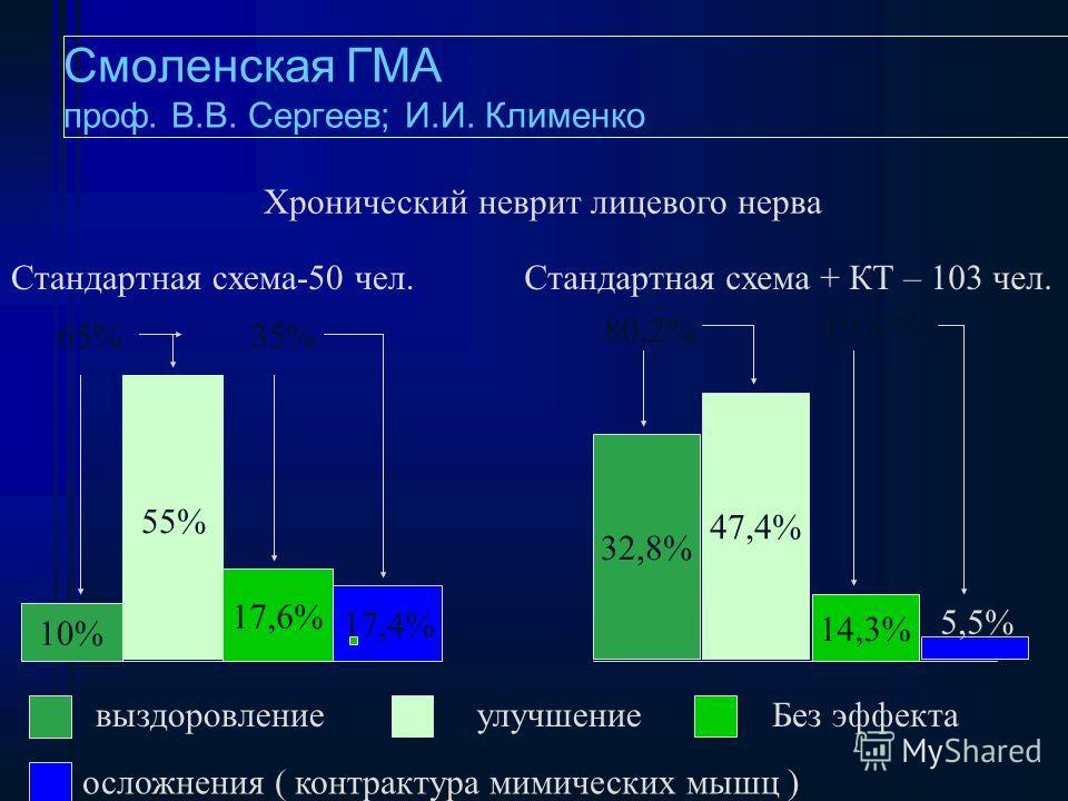 Пациент К.,15лет ДS:термический ожог лица I-IIст. Состояние после курса квантовой терапии аппаратом «РИКТА».