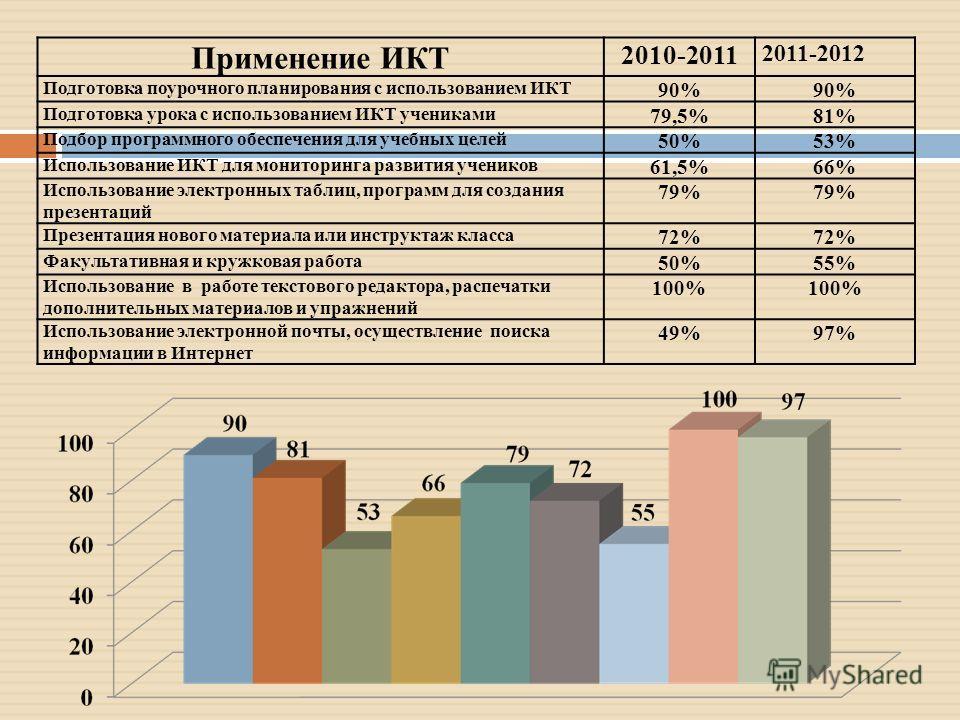 Применение ИКТ 2010-2011 2011-2012 Подготовка поурочного планирования с использованием ИКТ 90% Подготовка урока с использованием ИКТ учениками 79,5%81% Подбор программного обеспечения для учебных целей 50%53% Использование ИКТ для мониторинга развити