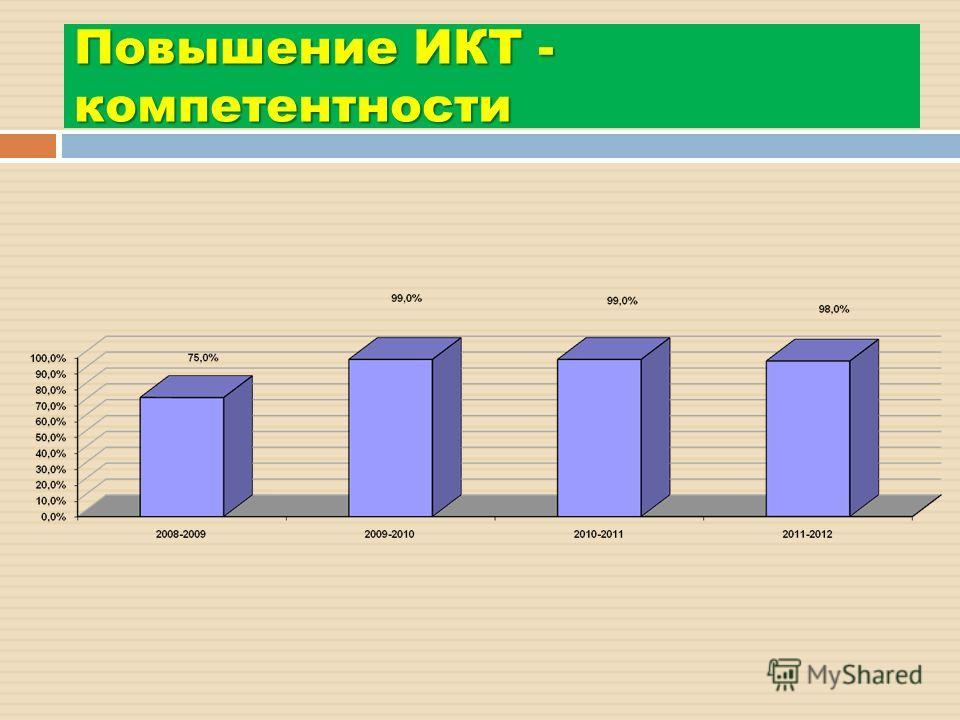 Повышение ИКТ - компетентности