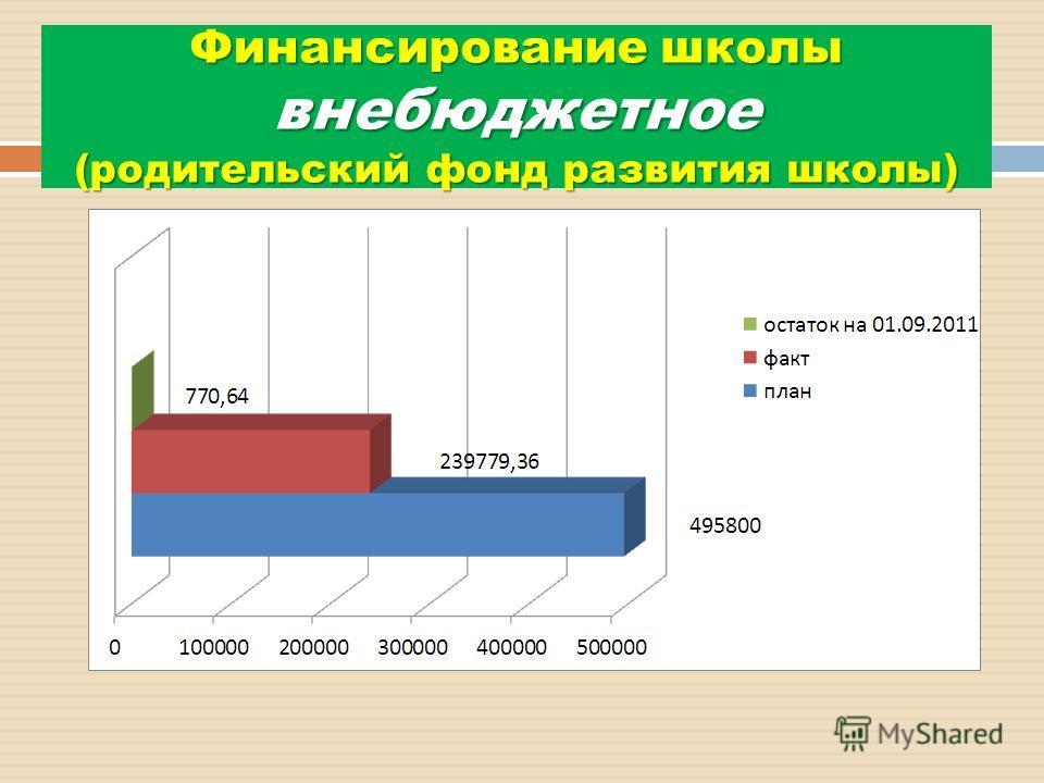 Финансирование школы внебюджетное (родительский фонд развития школы)