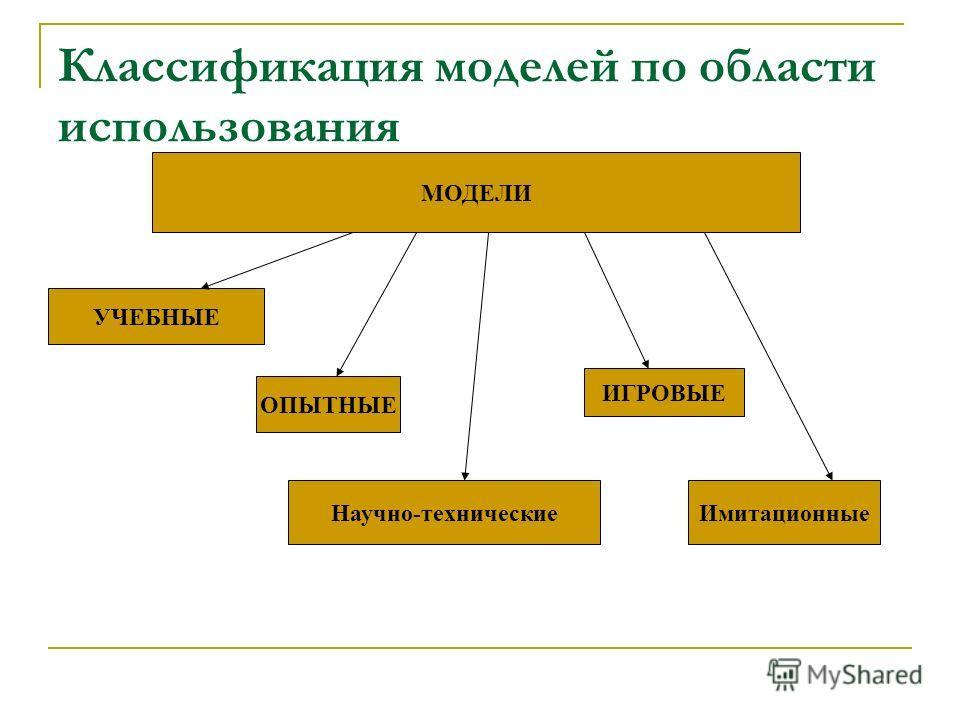 Классификация моделей по области использования МОДЕЛИ УЧЕБНЫЕ ОПЫТНЫЕ Научно-технические ИГРОВЫЕ Имитационные