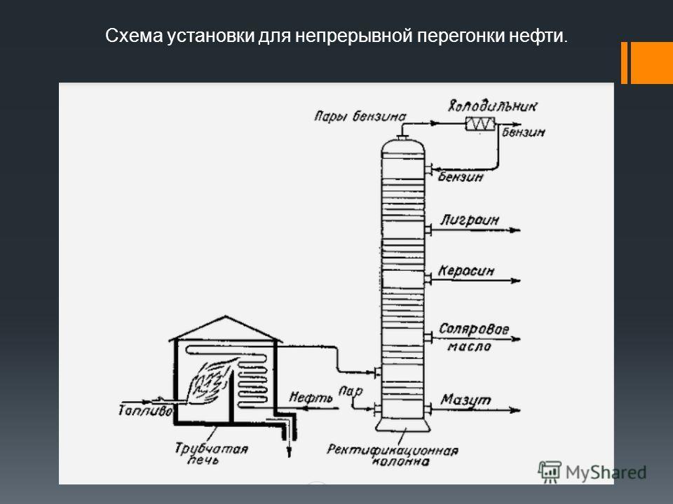 Схема установки для непрерывной перегонки нефти.