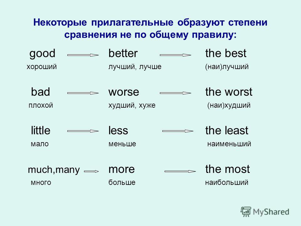 Некоторые прилагательные образуют степени сравнения не по общему правилу: goodbetter the best хорошийлучший, лучше (наи)лучший badworse the worst плохойхудший, хуже (наи)худший littleless the least маломеньше наименьший much,many more the most многоб