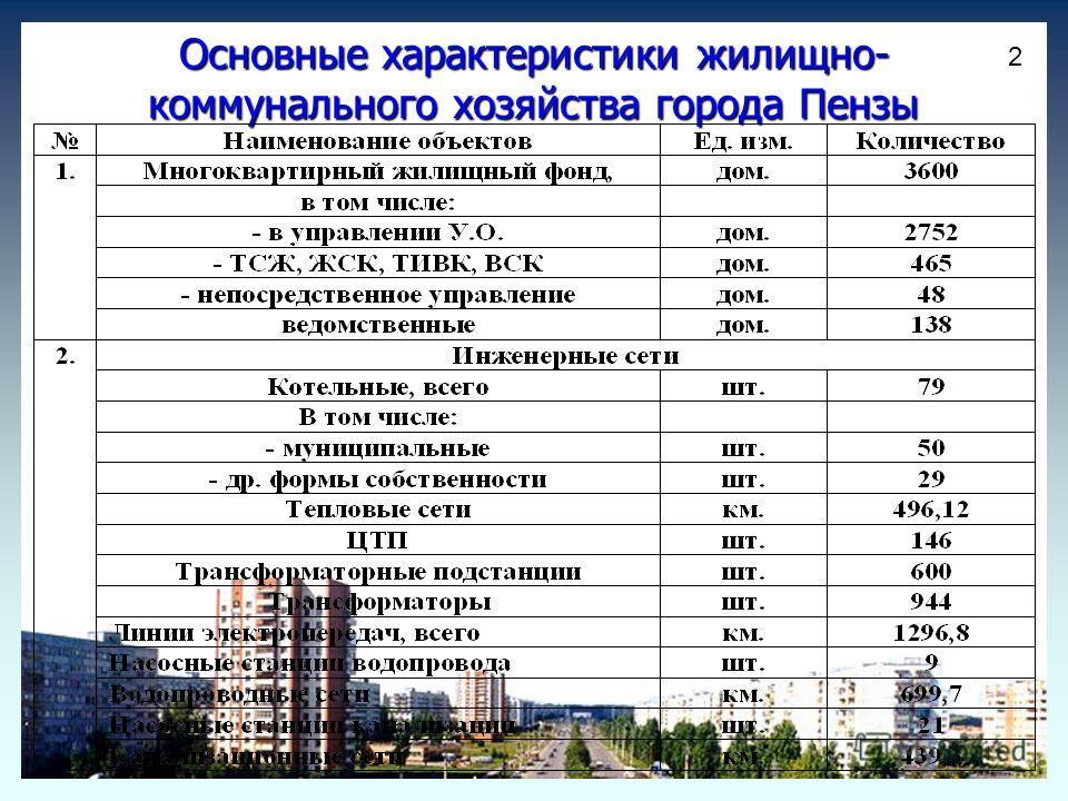 Основные характеристики жилищно- коммунального хозяйства города Пензы 2