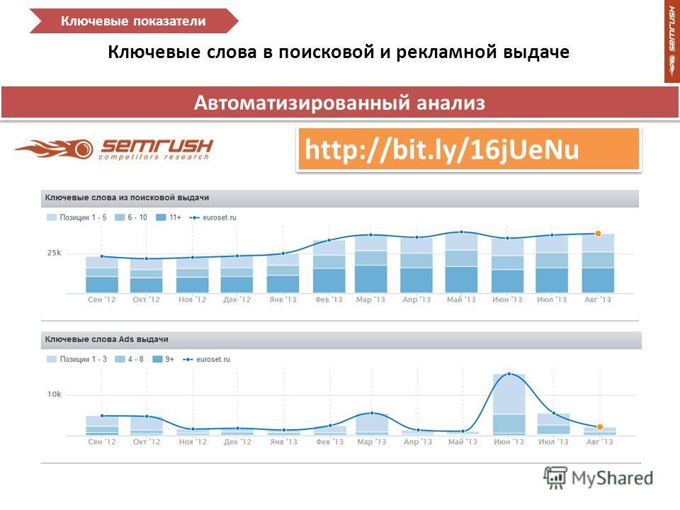 Ключевые слова в поисковой и рекламной выдаче Ключевые показатели Автоматизированный анализ http://bit.ly/16jUeNu