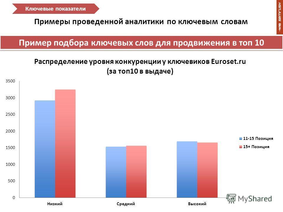 Примеры проведенной аналитики по ключевым словам Ключевые показатели Пример подбора ключевых слов для продвижения в топ 10