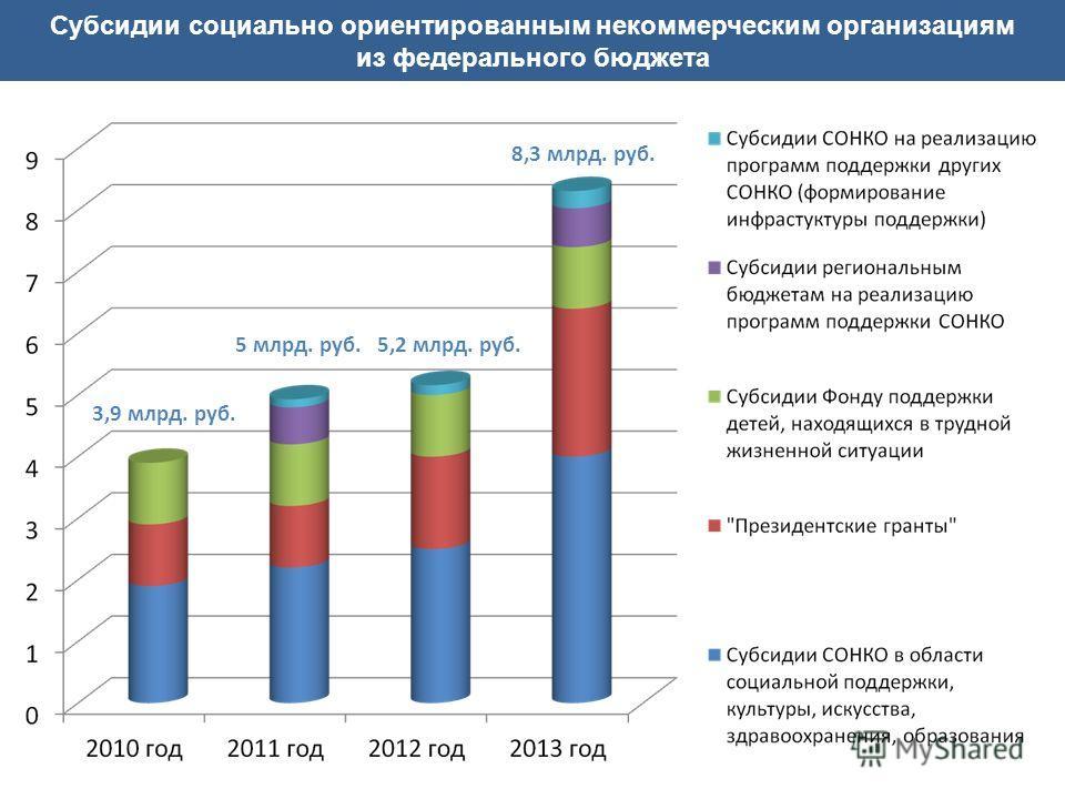 Субсидии социально ориентированным некоммерческим организациям из федерального бюджета 3,9 млрд. руб. 5 млрд. руб. 8,3 млрд. руб. 5,2 млрд. руб.