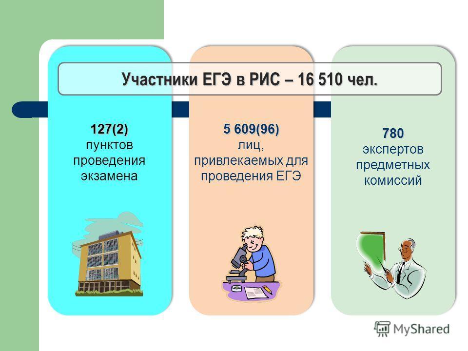 127(2) пунктов проведения экзамена 5 609(96) лиц, привлекаемых для проведения ЕГЭ 780 экспертов предметных комиссий Участники ЕГЭ в РИС – 16 510 чел.
