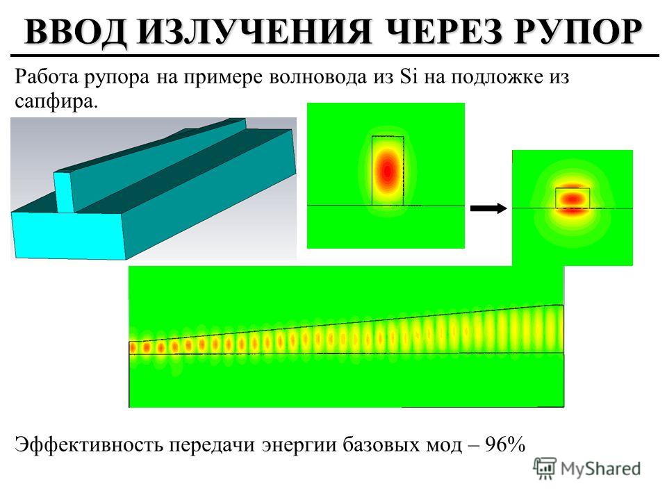 ВВОД ИЗЛУЧЕНИЯ ЧЕРЕЗ РУПОР Работа рупора на примере волновода из Si на подложке из сапфира. Эффективность передачи энергии базовых мод – 96%