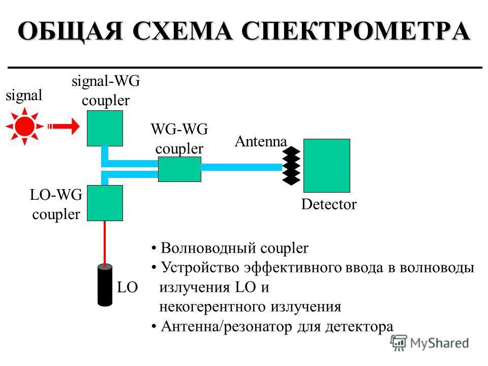 ОБЩАЯ СХЕМА СПЕКТРОМЕТРА LO LO-WG coupler signal-WG coupler signal WG-WG coupler Antenna Detector Волноводный coupler Устройство эффективного ввода в волноводы излучения LO и некогерентного излучения Антенна/резонатор для детектора