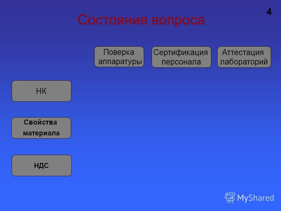 Состояние вопроса НК 4 Свойства материала НДС Поверка аппаратуры Сертификация персонала Аттестация лабораторий