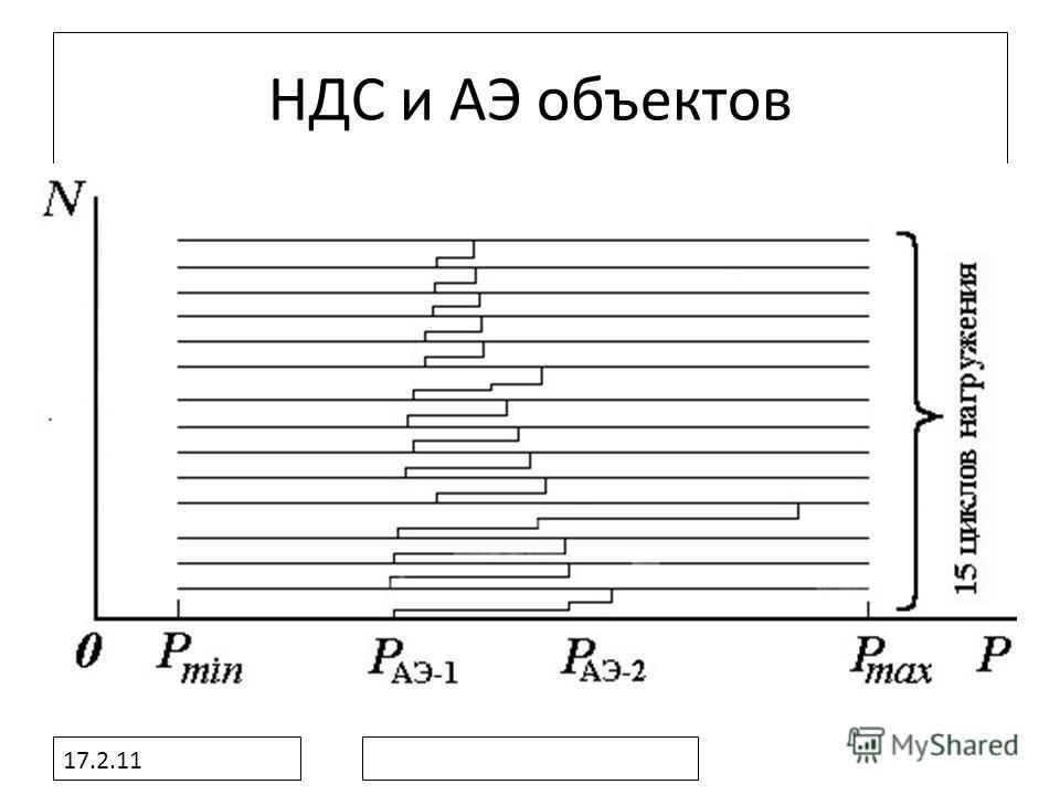 17.2.11 НДС и АЭ объектов