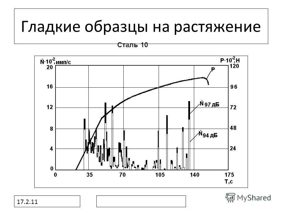 17.2.11 Гладкие образцы на растяжение Сталь 10