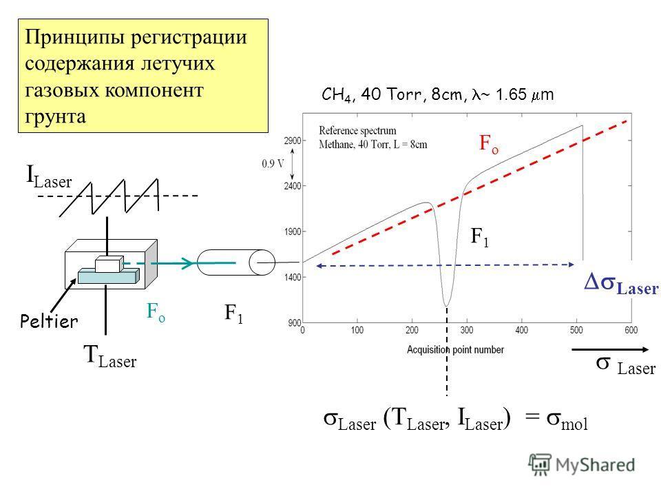 Laser (T Laser, I Laser ) = mol T Laser I Laser Peltier FoFo F1F1 Laser CH 4, 40 Torr, 8cm, ~ 1.65 m FoFo F1F1 Принципы регистрации содержания летучих газовых компонент грунта