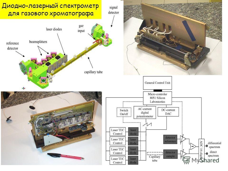 Диодно-лазерный спектрометр для газового хроматографа