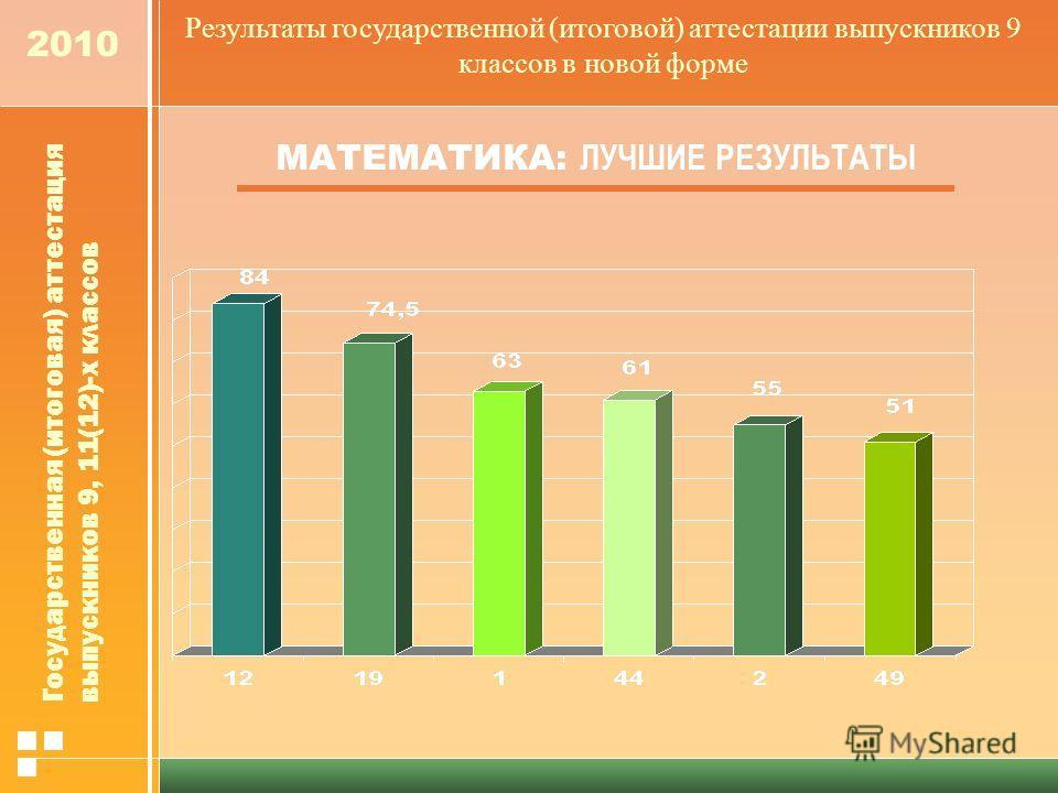 2010 МАТЕМАТИКА: ЛУЧШИЕ РЕЗУЛЬТАТЫ Результаты государственной (итоговой) аттестации выпускников 9 классов в новой форме Государственная (итоговая) аттестация выпускников 9, 11(12)-х классов