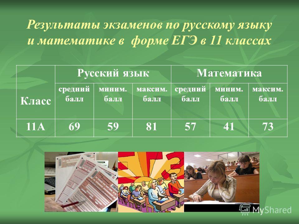 Результаты экзаменов по русскому языку и математике в форме ЕГЭ в 11 классах Класс Русский языкМатематика средний балл миним. балл максим. балл средний балл миним. балл максим. балл 11А695981574173