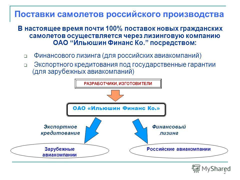 2 Поставки самолетов российского производства В настоящее время почти 100% поставок новых гражданских самолетов осуществляется через лизинговую компанию ОАО Ильюшин Финанс Ко. посредством: Финансового лизинга (для российских авиакомпаний) Экспортного
