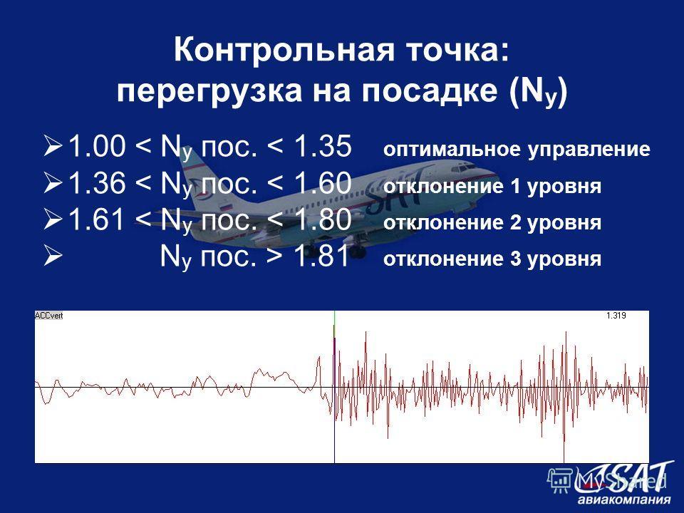 Контрольная точка: перегрузка на посадке (N y ) 1.00 < N y пос. < 1.35 оптимальное управление 1.36 < N y пос. < 1.60 отклонение 1 уровня 1.61 < N y пос. < 1.80 отклонение 2 уровня N y пос. > 1.81 отклонение 3 уровня