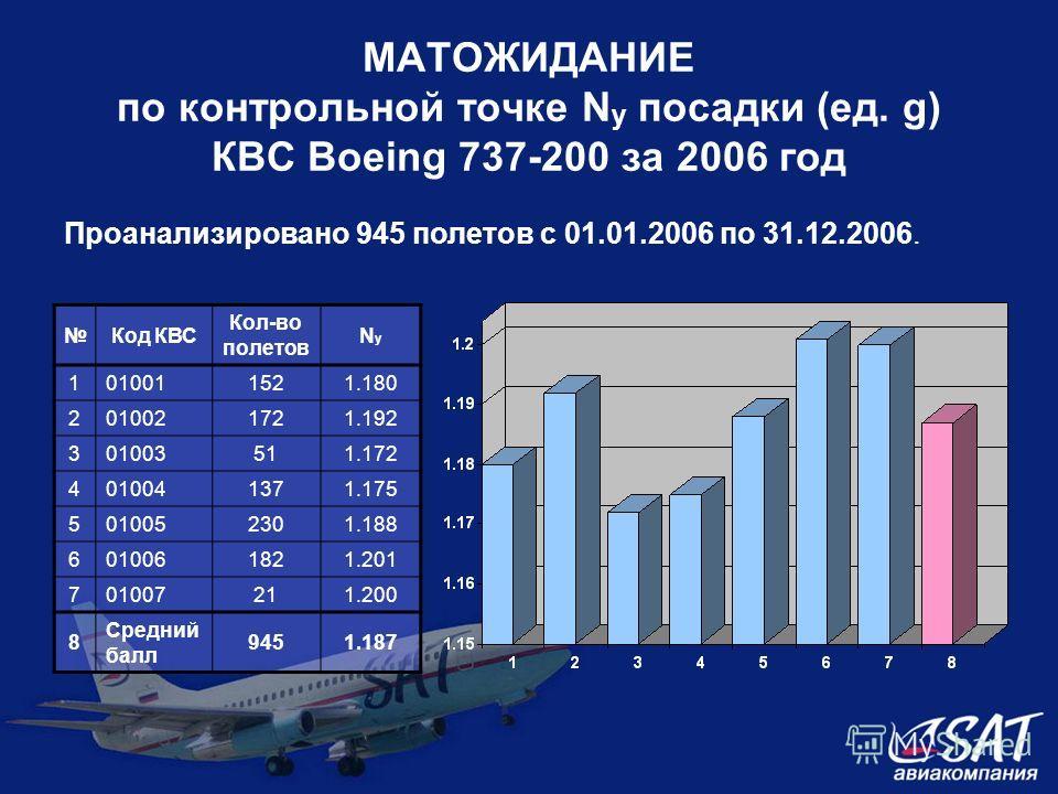 МАТОЖИДАНИЕ по контрольной точке N y посадки (ед. g) КВС Boeing 737-200 за 2006 год Код КВС Кол-во полетов NyNy 1010011521521.180 2010021721.192 301003511.172 4010041371.175 5010052301.188 6010061821.201 701007211.200 8 Средний балл 9451.187 Проанали