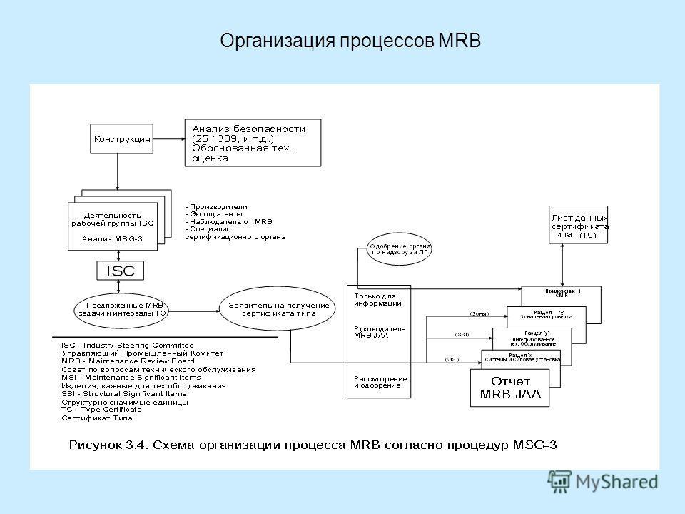 Организация процессов MRB