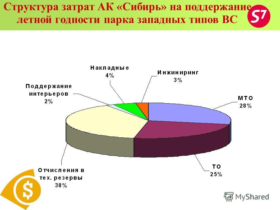 Структура затрат АК «Сибирь» на поддержание летной годности парка западных типов ВС