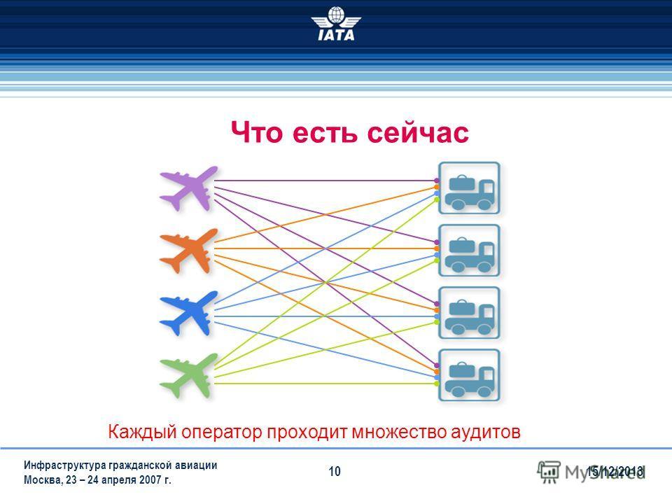 15/12/2013 Инфраструктура гражданской авиации Москва, 23 – 24 апреля 2007 г. 10 Каждый оператор проходит множество аудитов Что есть сейчас