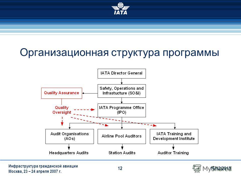 15/12/2013 Инфраструктура гражданской авиации Москва, 23 – 24 апреля 2007 г. 12 Организационная структура программы