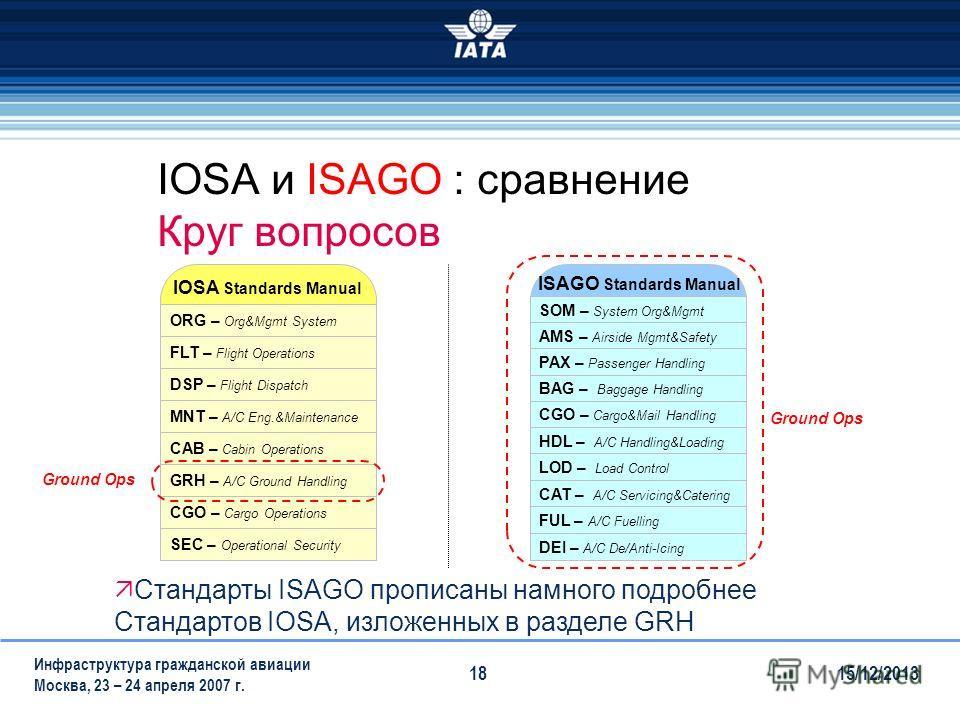15/12/2013 Инфраструктура гражданской авиации Москва, 23 – 24 апреля 2007 г. 18 IOSA и ISAGO : сравнение Круг вопросов ORG – Org&Mgmt System FLT – Flight Operations DSP – Flight Dispatch MNT – A/C Eng.&Maintenance CAB – Cabin Operations GRH – A/C Gro