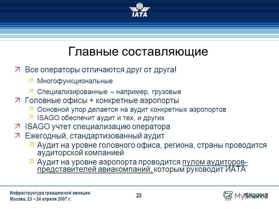 15/12/2013 Инфраструктура гражданской авиации Москва, 23 – 24 апреля 2007 г. 22 Главные составляющие Все операторы отличаются друг от друга! Многофункциональные Специализированные – например, грузовые Головные офисы + конкретные аэропорты Основной уп