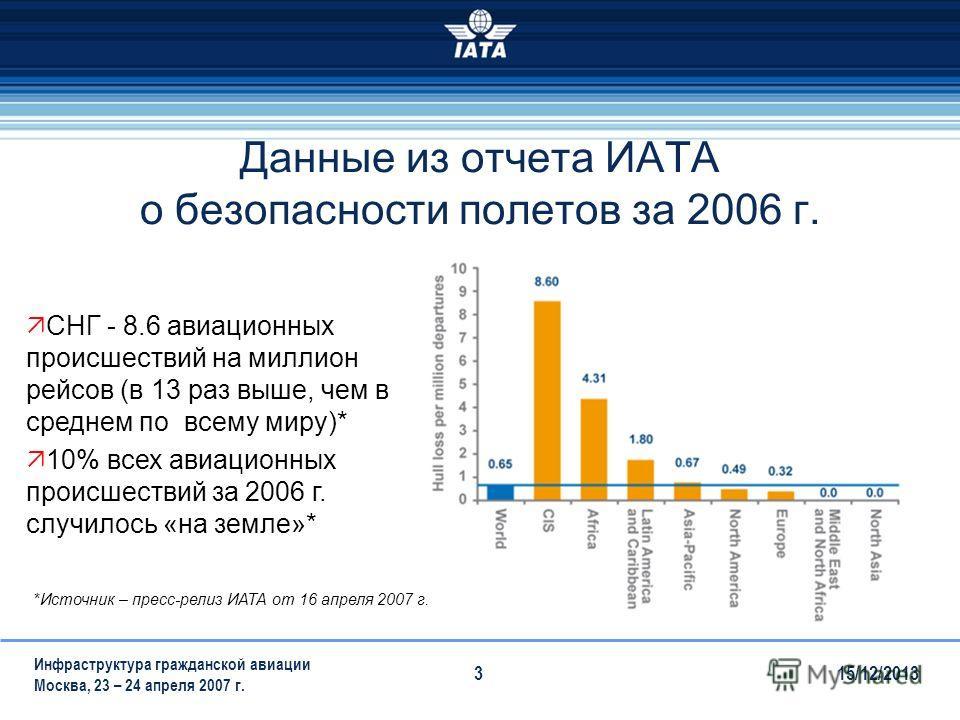 15/12/2013 Инфраструктура гражданской авиации Москва, 23 – 24 апреля 2007 г. 3 Данные из отчета ИАТА о безопасности полетов за 2006 г. СНГ - 8.6 авиационных происшествий на миллион рейсов (в 13 раз выше, чем в среднем по всему миру)* 10% всех авиацио