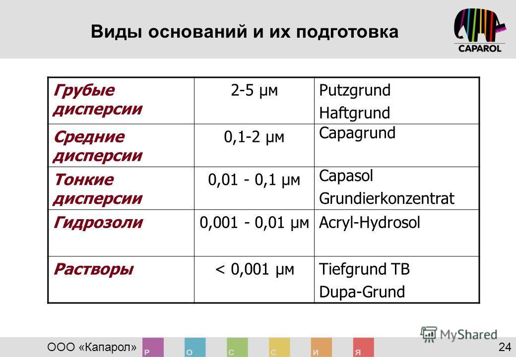 Виды оснований и их подготовка ООО «Капарол» 24 Грубые дисперсии 2-5 µмPutzgrund Haftgrund Средние дисперсии 0,1-2 µм Capagrund Тонкие дисперсии 0,01 - 0,1 µм Capasol Grundierkonzentrat Гидрозоли0,001 - 0,01 µмAcryl-Hydrosol Растворы< 0,001 µмTiefgru