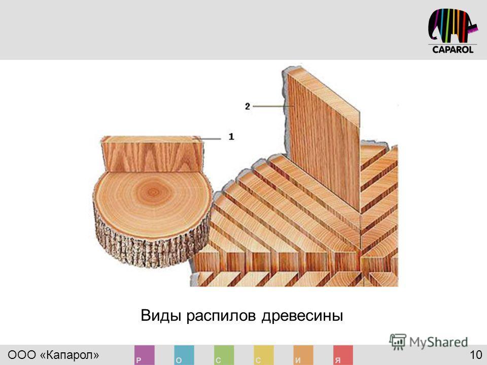ООО «Капарол» 10 Виды распилов древесины