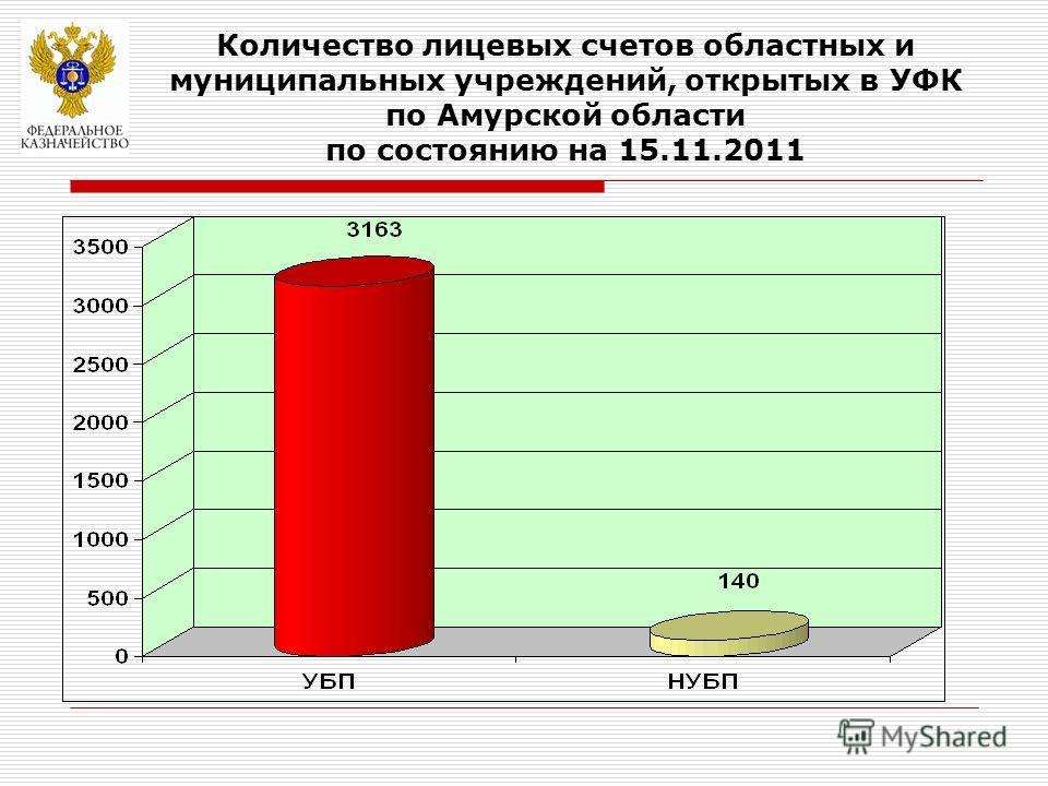 Количество лицевых счетов областных и муниципальных учреждений, открытых в УФК по Амурской области по состоянию на 15.11.2011 УБП – 3023 (95,57%)