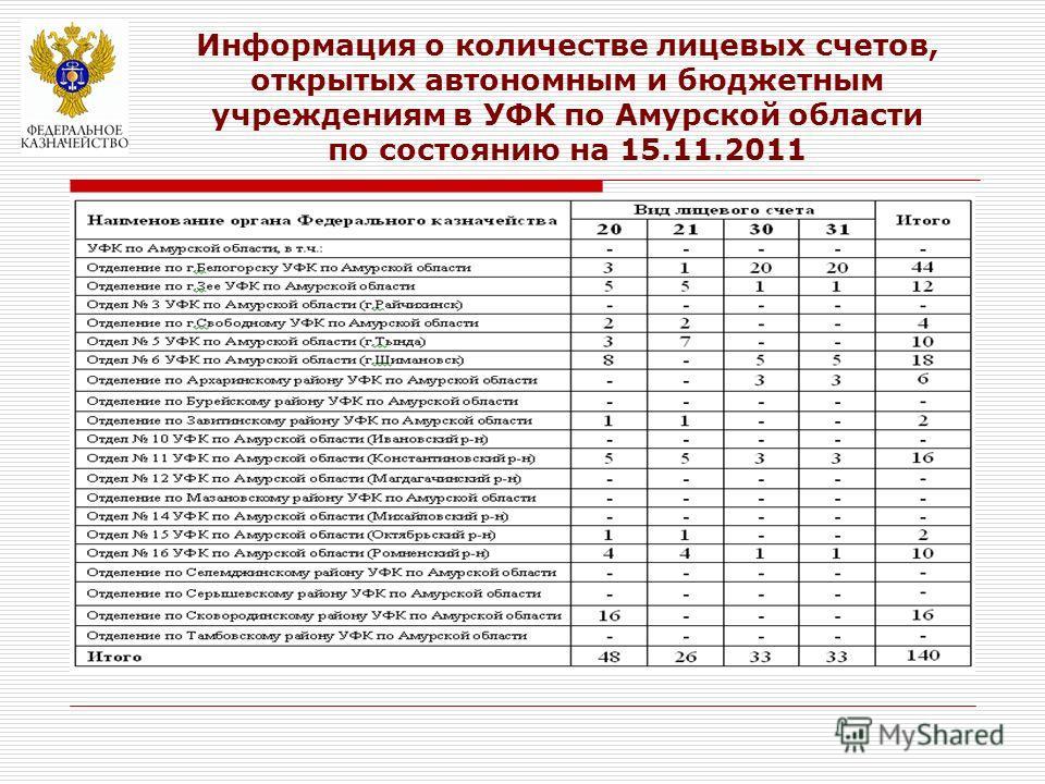 Информация о количестве лицевых счетов, открытых автономным и бюджетным учреждениям в УФК по Амурской области по состоянию на 15.11.2011