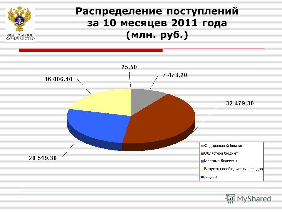 Распределение поступлений за 10 месяцев 2011 года (млн. руб.)